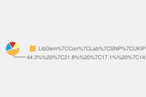 2010 General Election result in Fife North East